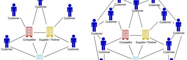 CRM 2.0 – As novas regras para gerir o relacionamento com clientes