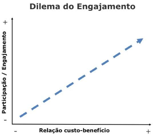Matriz de engajamento
