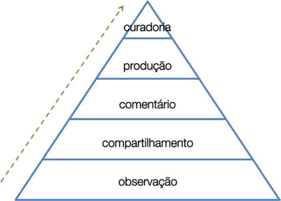 Piramide do Engajamento